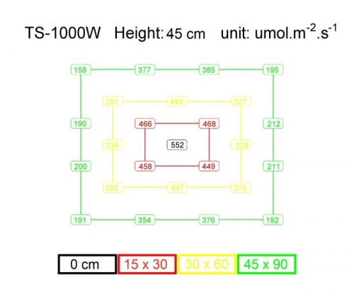 TS-1000-PPFD-Chart-1-700x600.jpg